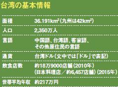 台湾の基本情報