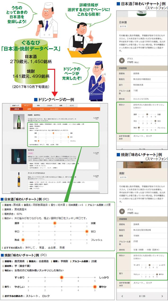 ぐるなび 「日本酒・焼酎データベース」 ドリンクページの一例 日本酒「味わいチャート」例 焼酎「味わいチャート」例