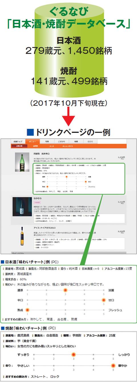ぐるなび 「日本酒・焼酎データベース」ドリンクページの一例