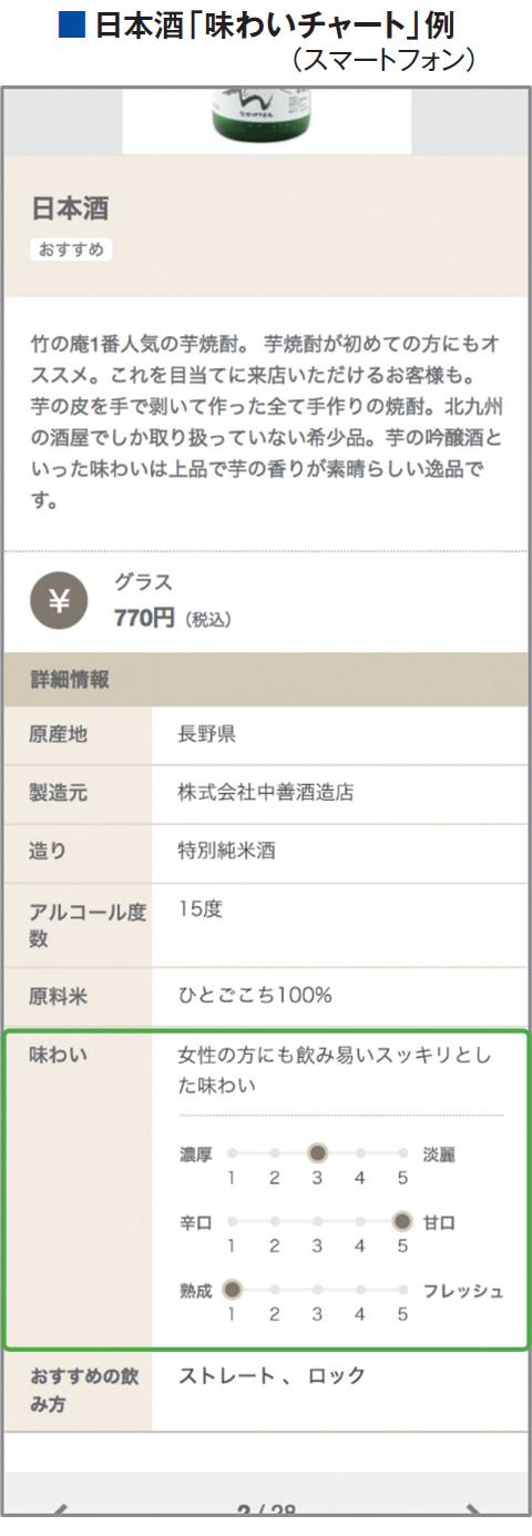 日本酒「味わいチャート」例(スマートフォン)