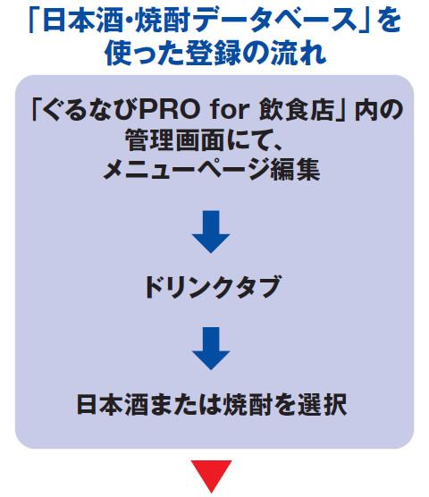 「日本酒・焼酎データベース」を使った登録の流れ