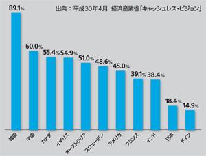 世界各国のキャッシュレス決済の比率。日本での利用は2割弱だが、中国では6割、韓国では9割に迫るほど、世界ではキャッシュレスが浸透。日本でも、その対応が急がれる