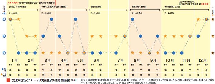 「売上の波」と「チームの強度」の相関関係図(年間)