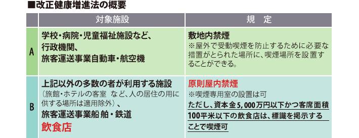 ■改正健康増進法の概要